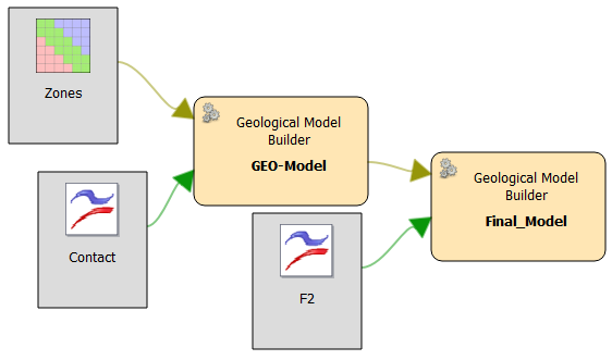 Faulted geology model workflow